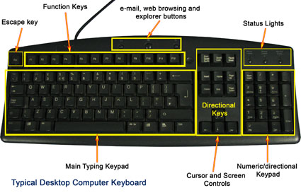 computer keyboard diagram   main keyboard layoutcomputer keyboard